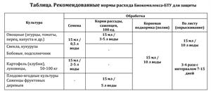 Биокомплекс-БТУ для защиты и питания 100мл - фото 48943